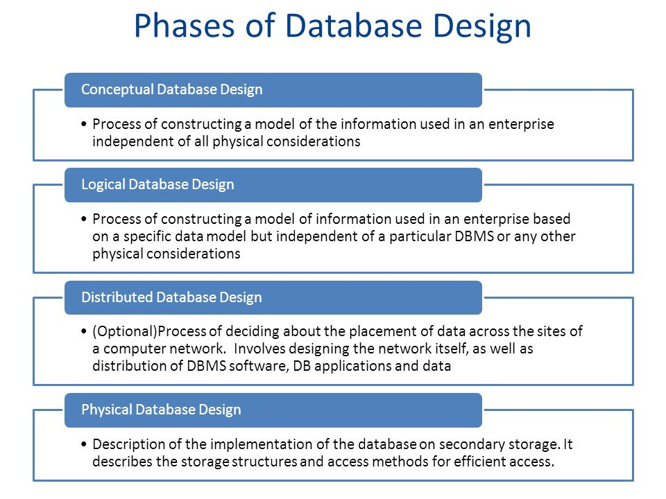 phases of database design - Database Designer Software