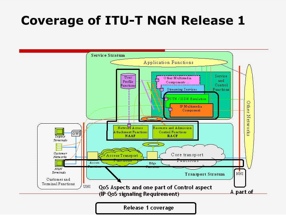Coverage of ITU-T NGN Release 1