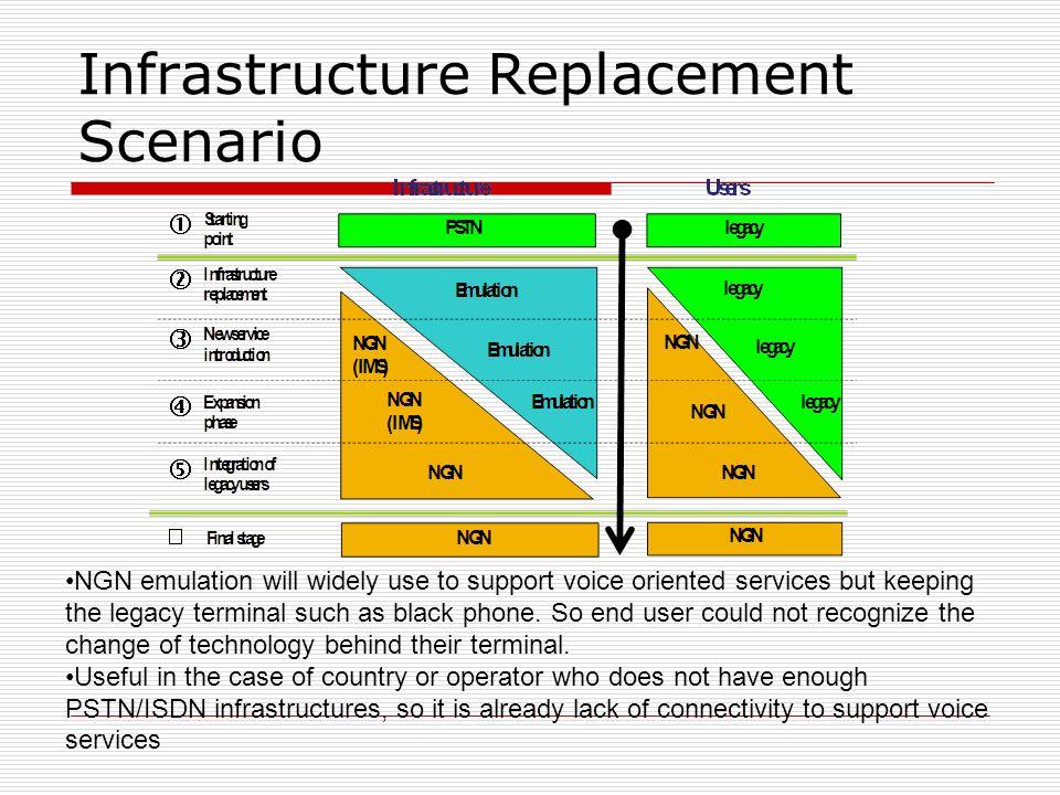 Infrastructure Replacement Scenario