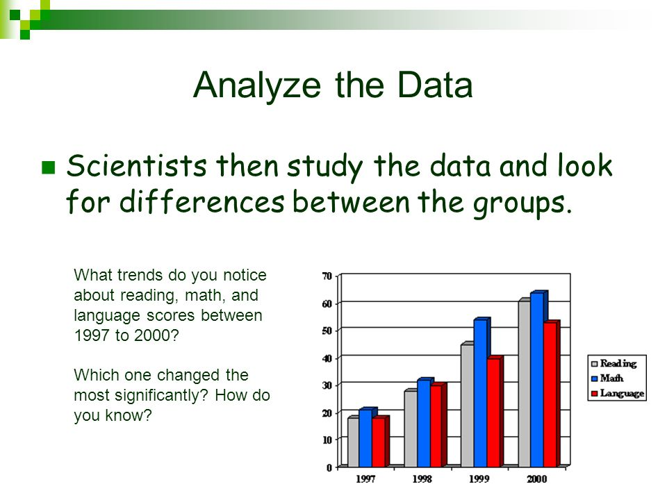 Analyze the Data Scientists then study the data and look for differences between the groups.