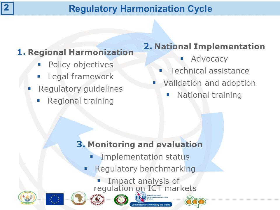 Regulatory Harmonization Cycle