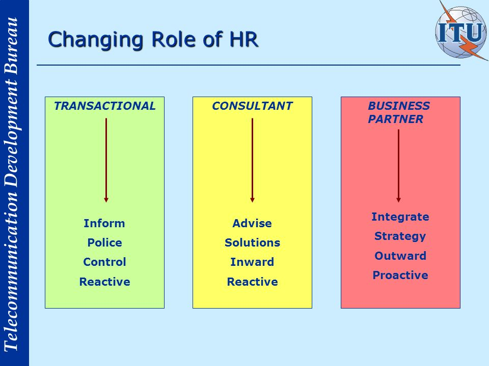 Changing Role of HR TRANSACTIONAL Inform Police Control Reactive