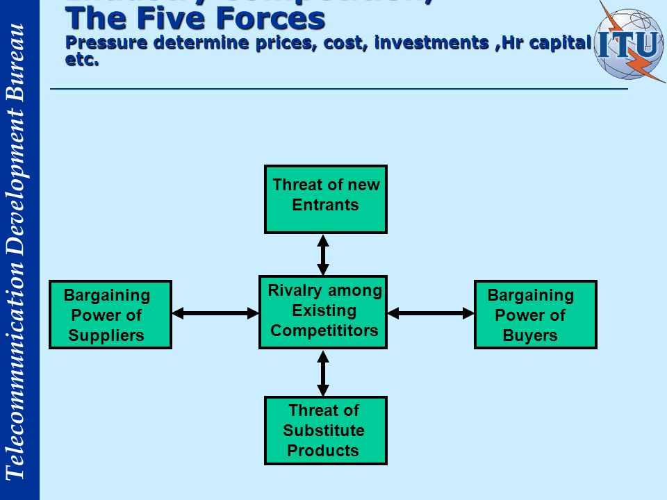 Industry Competition; The Five Forces Pressure determine prices, cost, investments ,Hr capital etc.