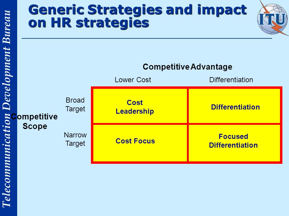 Generic Strategies and impact on HR strategies