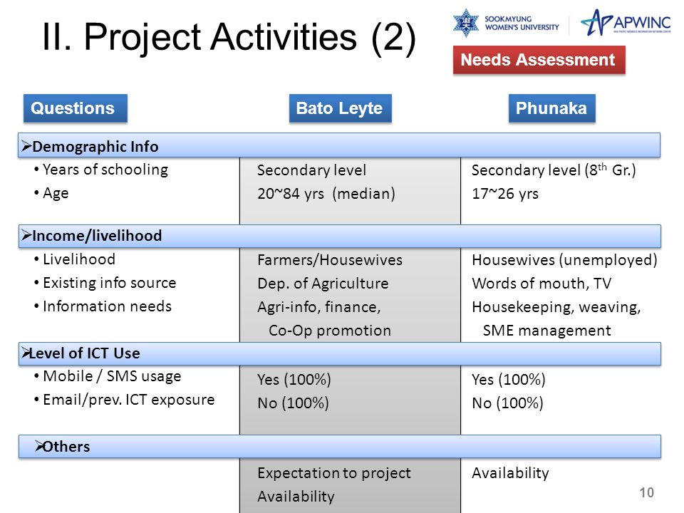 II. Project Activities (2)