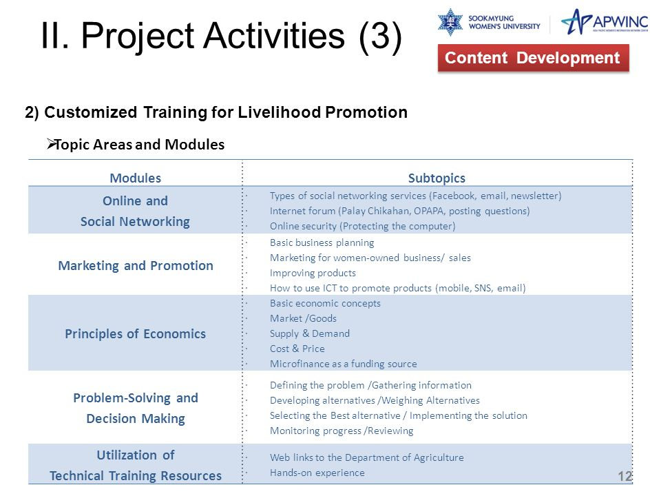 II. Project Activities (3)