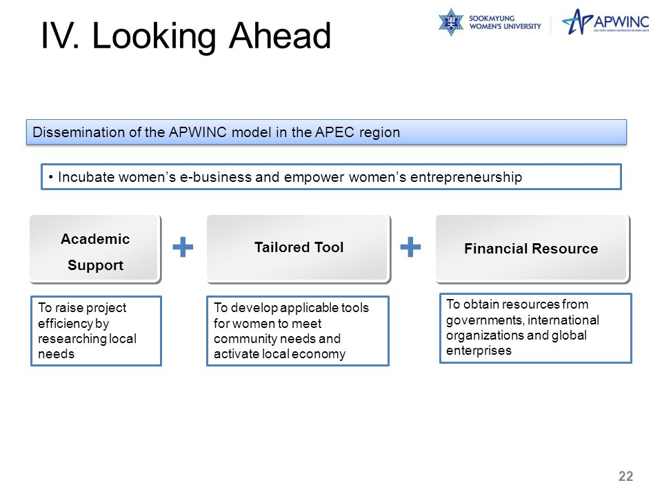 IV. Looking Ahead Dissemination of the APWINC model in the APEC region. Incubate women's e-business and empower women's entrepreneurship.