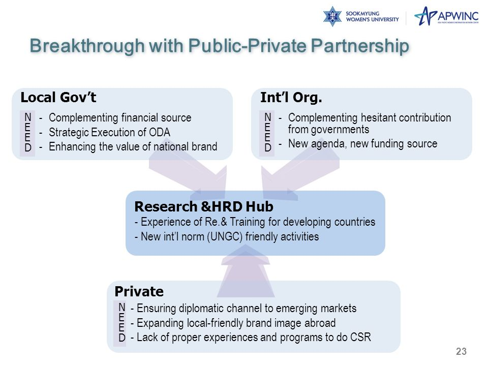 Breakthrough with Public-Private Partnership