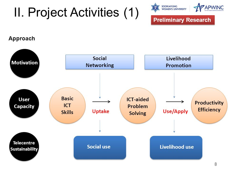 II. Project Activities (1)
