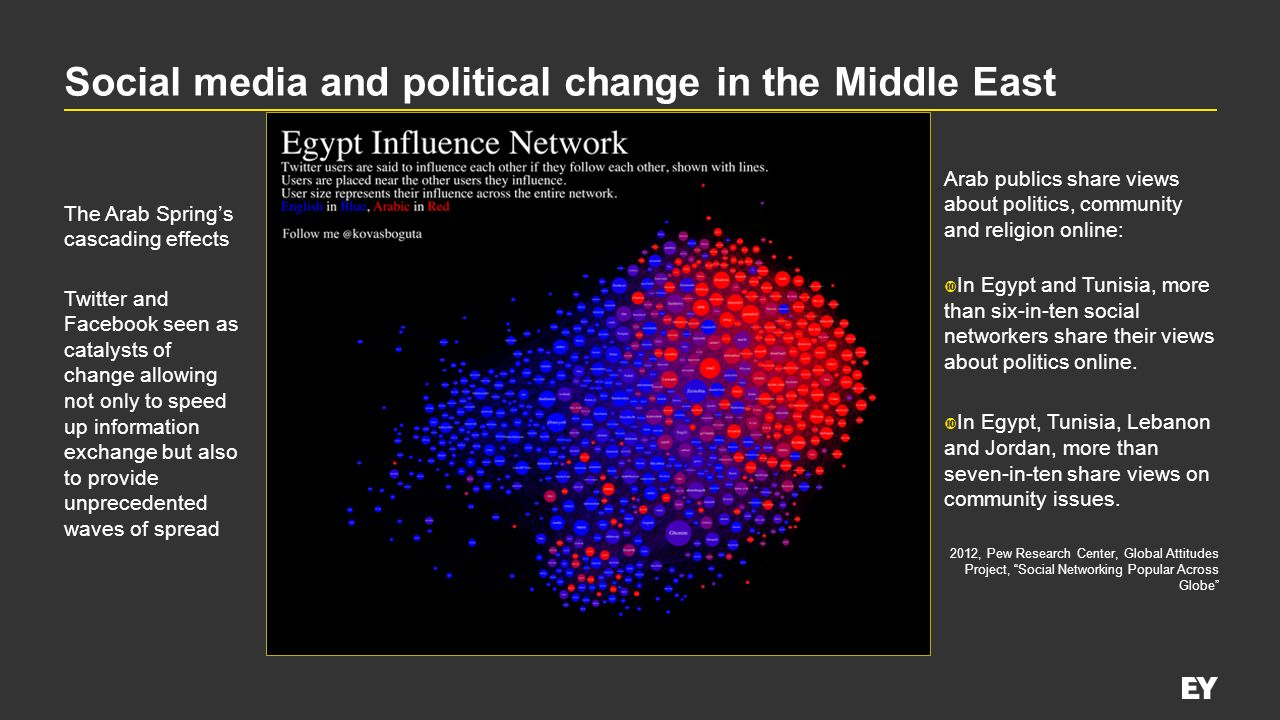 Social media and political change in the Middle East