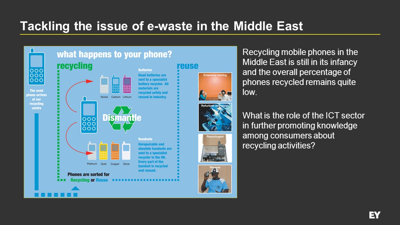 Tackling the issue of e-waste in the Middle East
