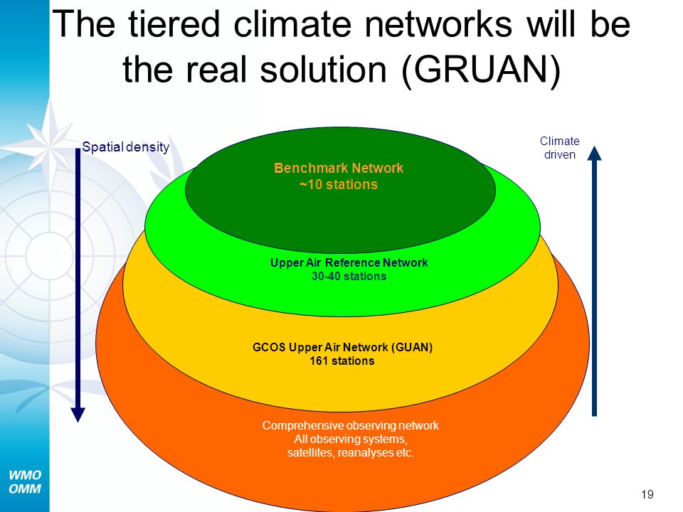 The tiered climate networks will be the real solution (GRUAN)