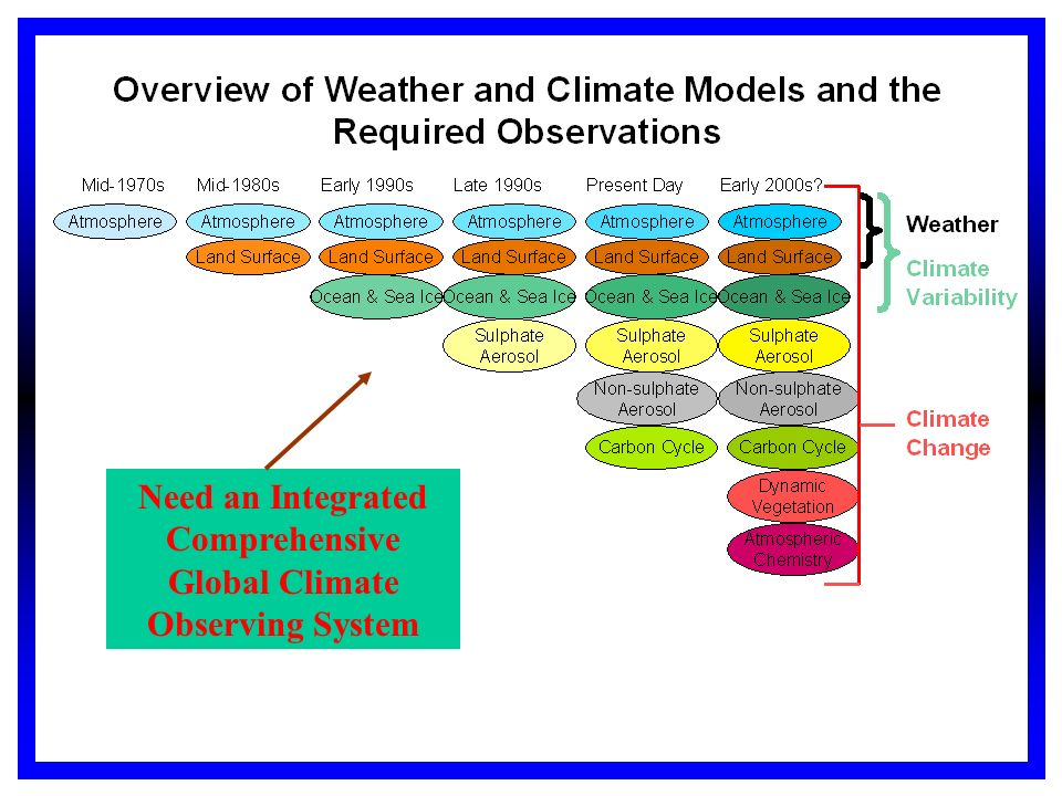 Need an Integrated Comprehensive Global Climate Observing System