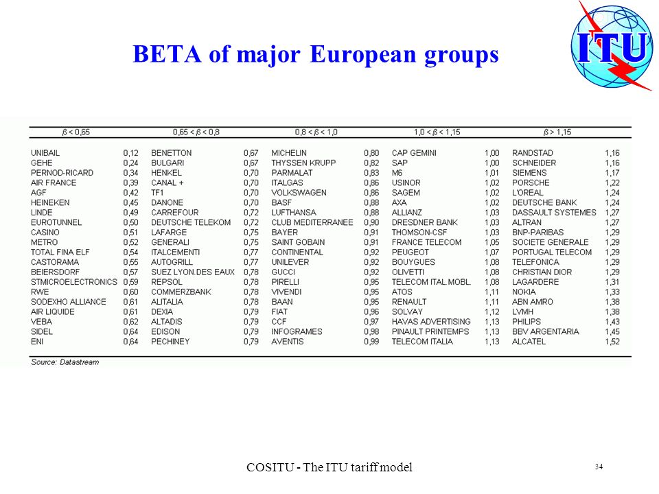BETA of major European groups