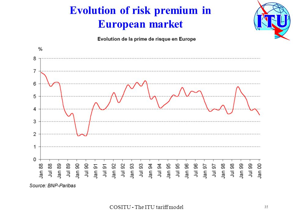 Evolution of risk premium in European market