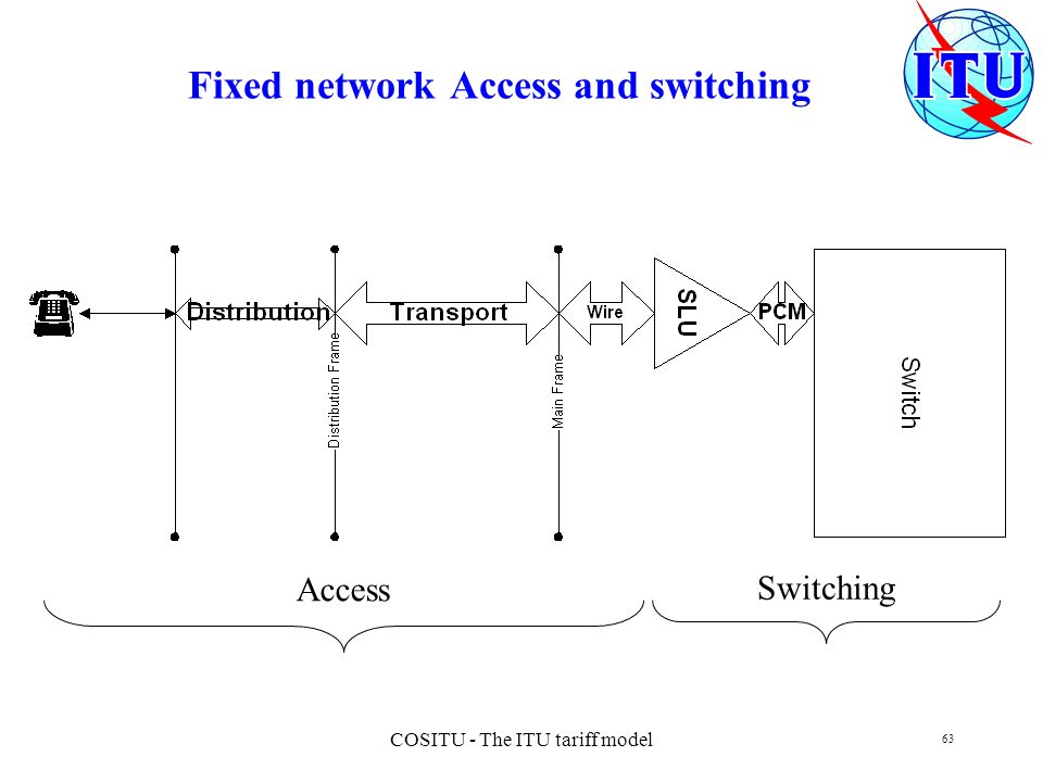 Fixed network Access and switching