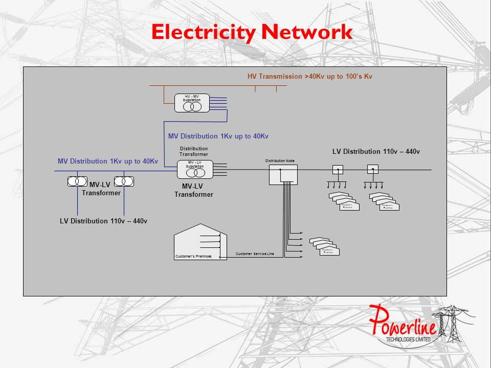 Electricity Network HV Transmission >40Kv up to 100's Kv
