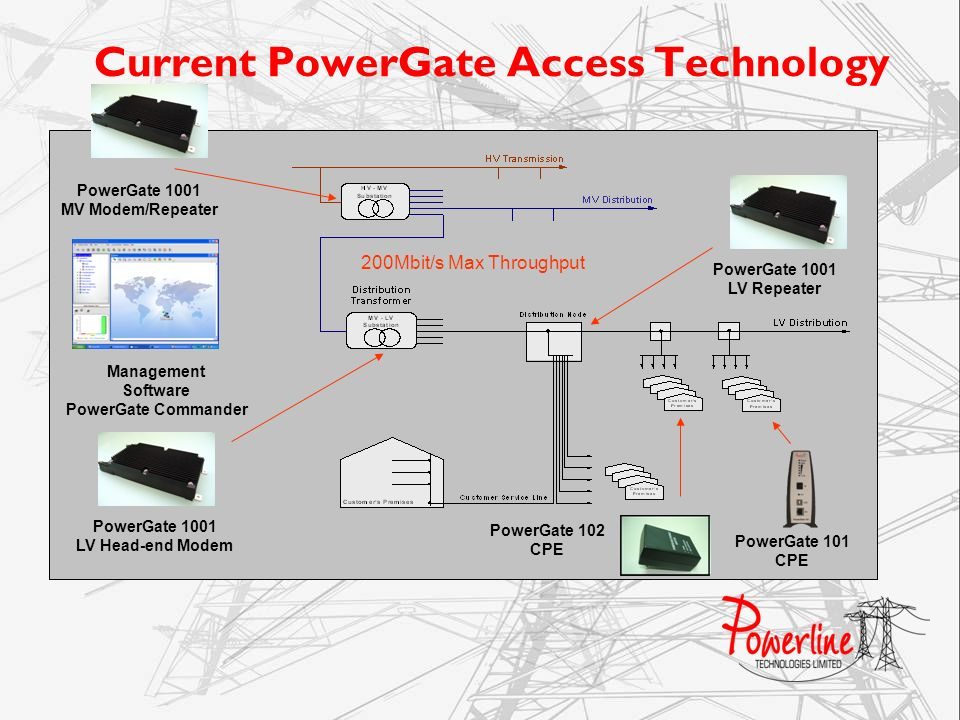Current PowerGate Access Technology
