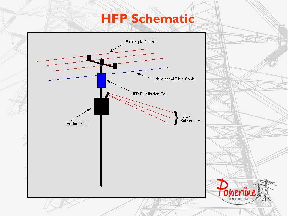 HFP Schematic