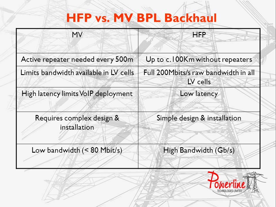 HFP vs. MV BPL Backhaul MV HFP Active repeater needed every 500m
