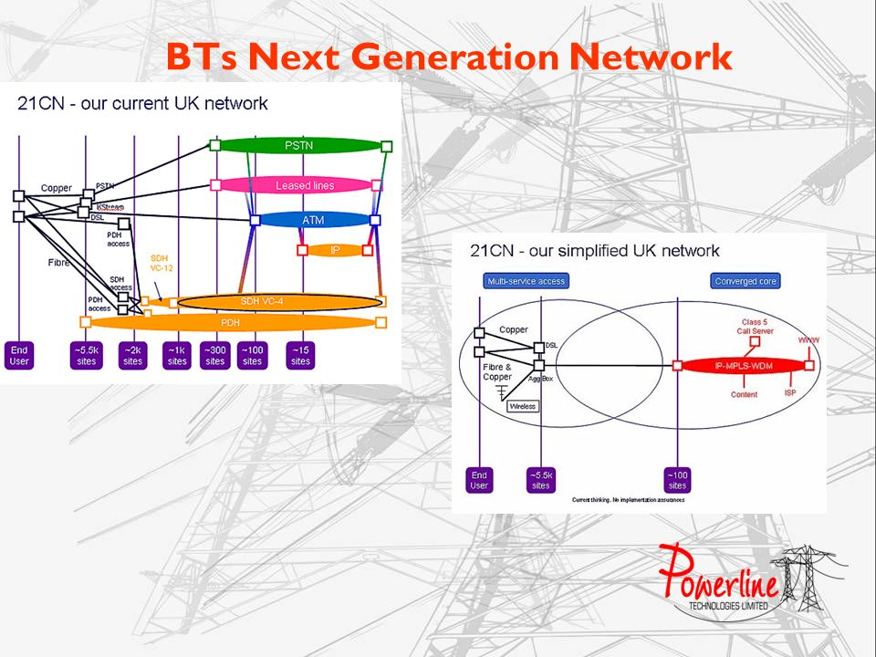 BTs Next Generation Network