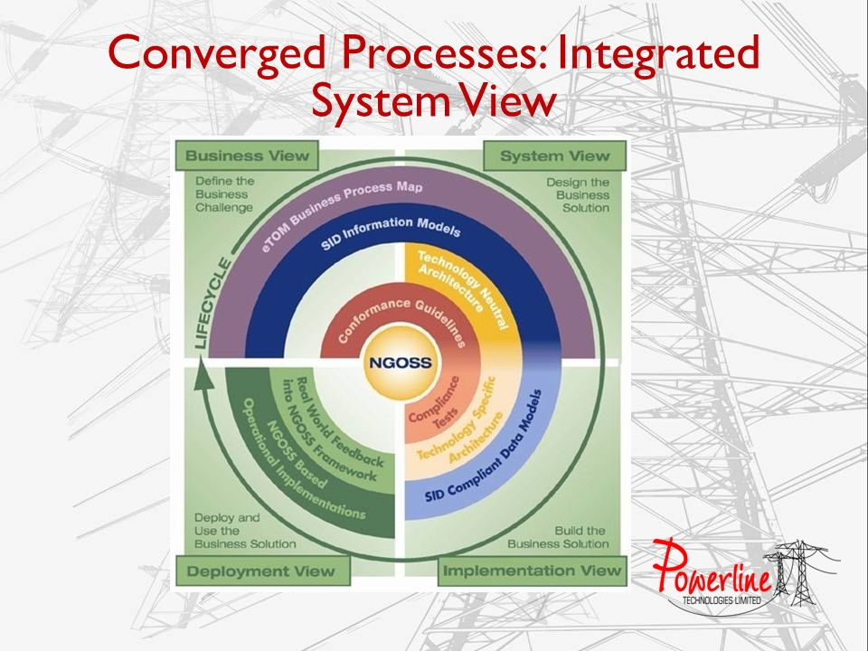 Converged Processes: Integrated System View