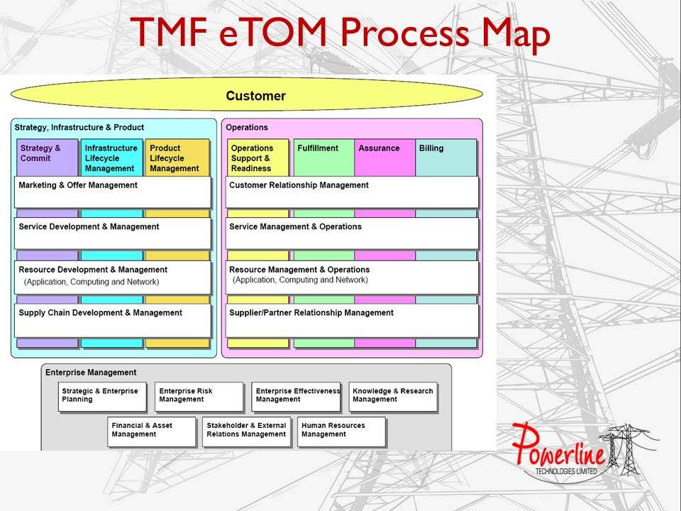 TMF eTOM Process Map