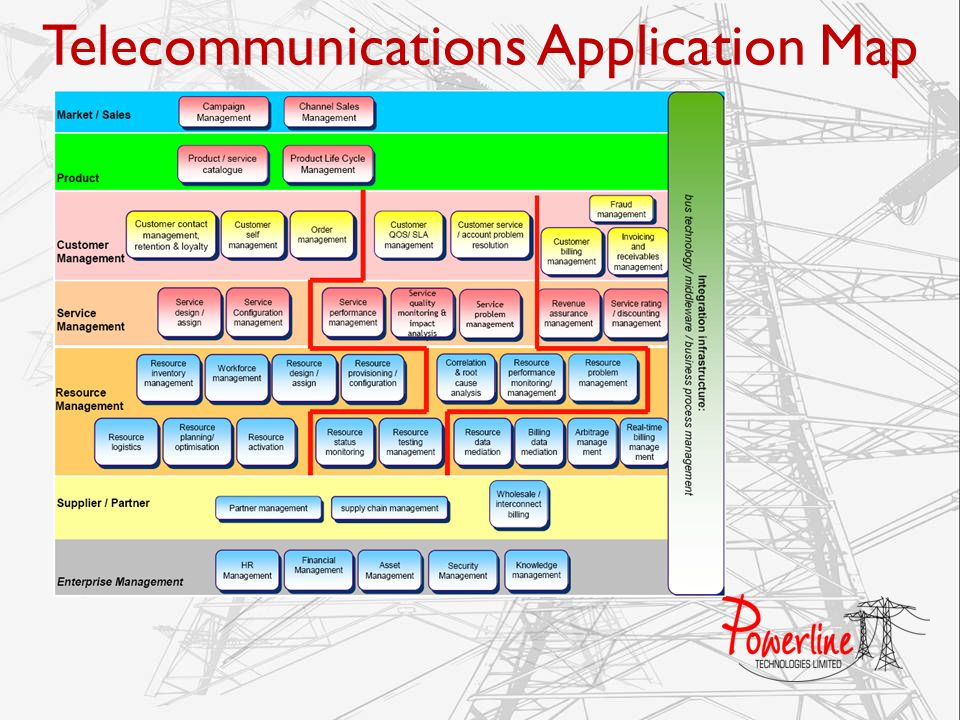 Telecommunications Application Map