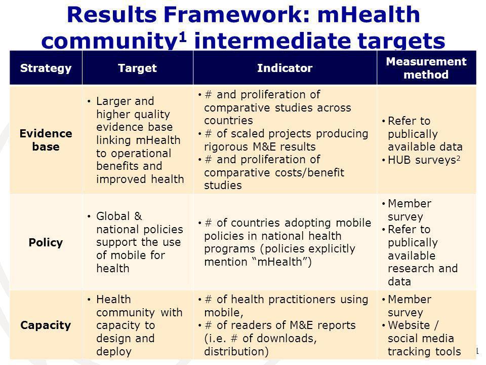 Results Framework: mHealth community1 intermediate targets
