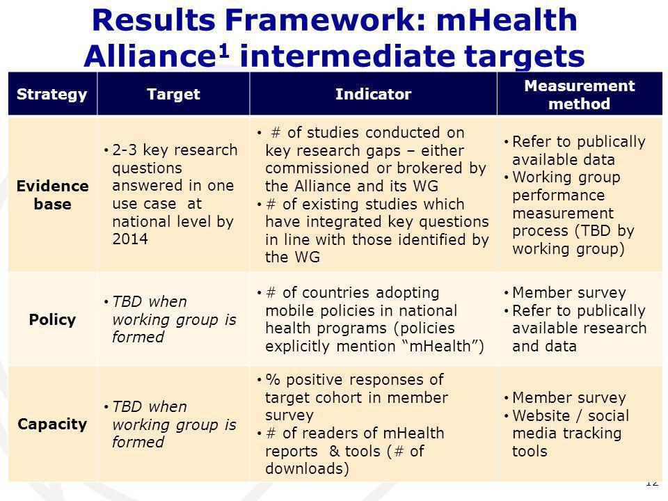 Results Framework: mHealth Alliance1 intermediate targets