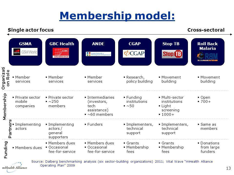 Membership model: Single actor focus Cross-sectoral GSMA GBC Health