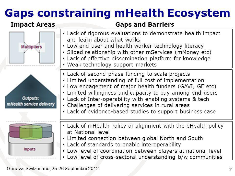 Gaps constraining mHealth Ecosystem