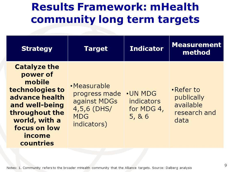 Results Framework: mHealth community long term targets