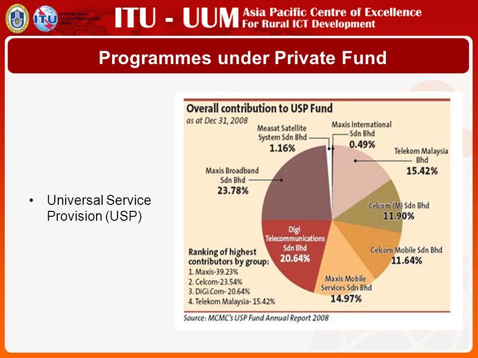 Programmes under Private Fund