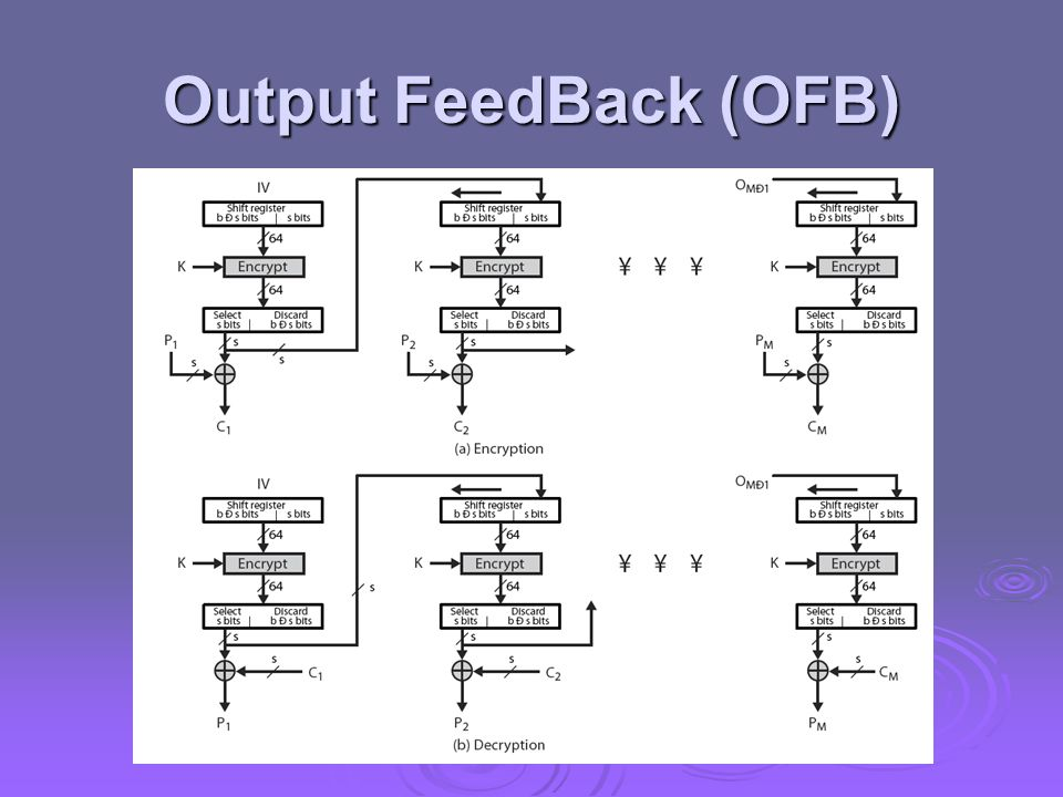 Output FeedBack (OFB) Stallings Figure 6.6 illustrates the Output FeedBack (OFB) Mode.