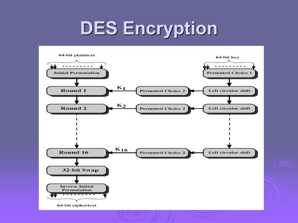 DES Encryption The basic process in enciphering a 64-bit data block using the DES, shown on the left side, consists of: