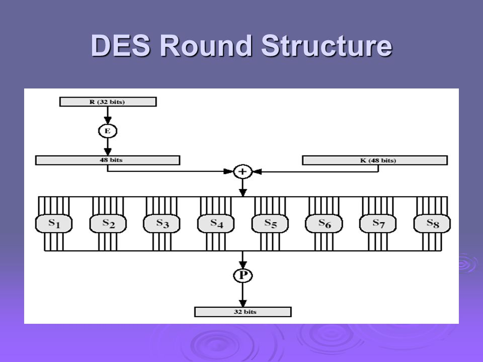 DES Round Structure Stallings Fig 3.9