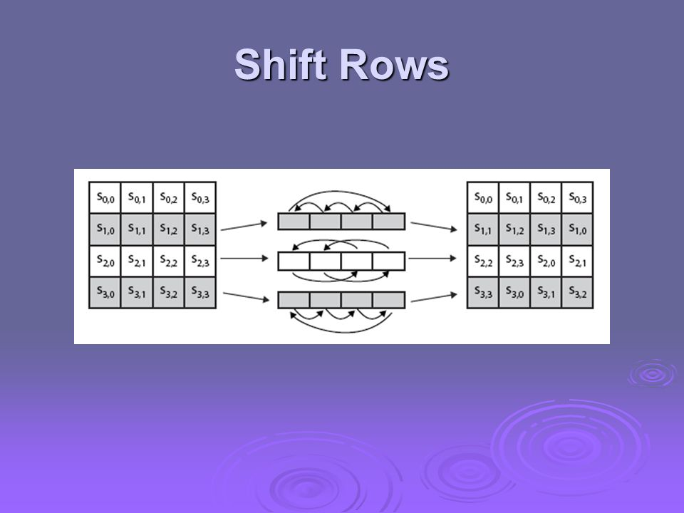Shift Rows
