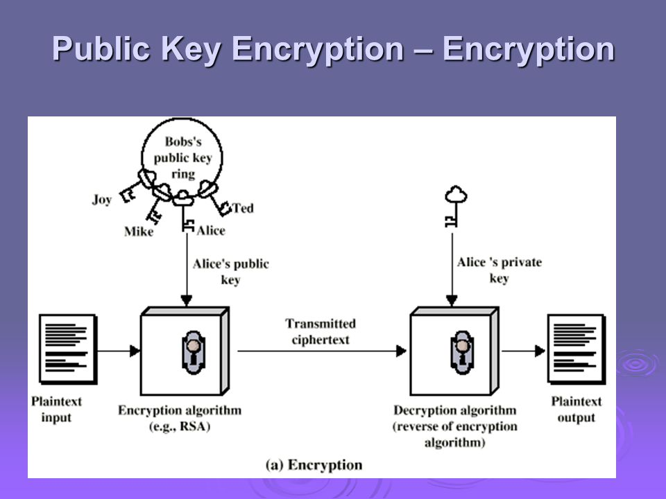 Public Key Encryption – Encryption