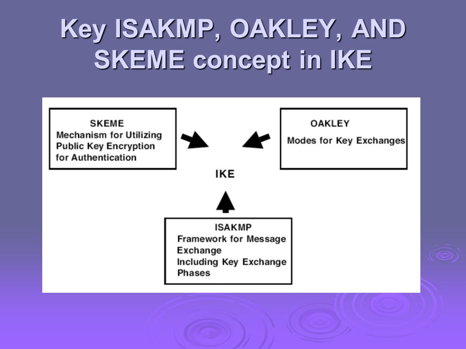 Key ISAKMP, OAKLEY, AND SKEME concept in IKE