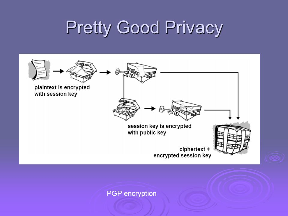 Pretty Good Privacy PGP encryption