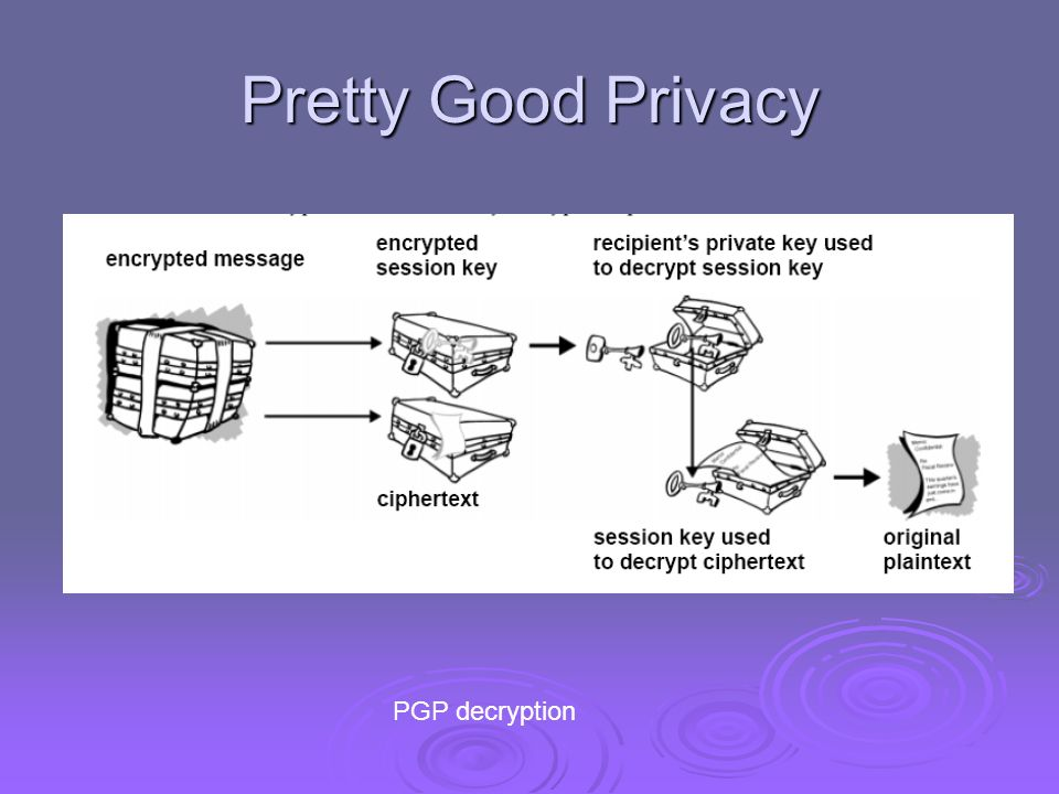 Pretty Good Privacy PGP decryption