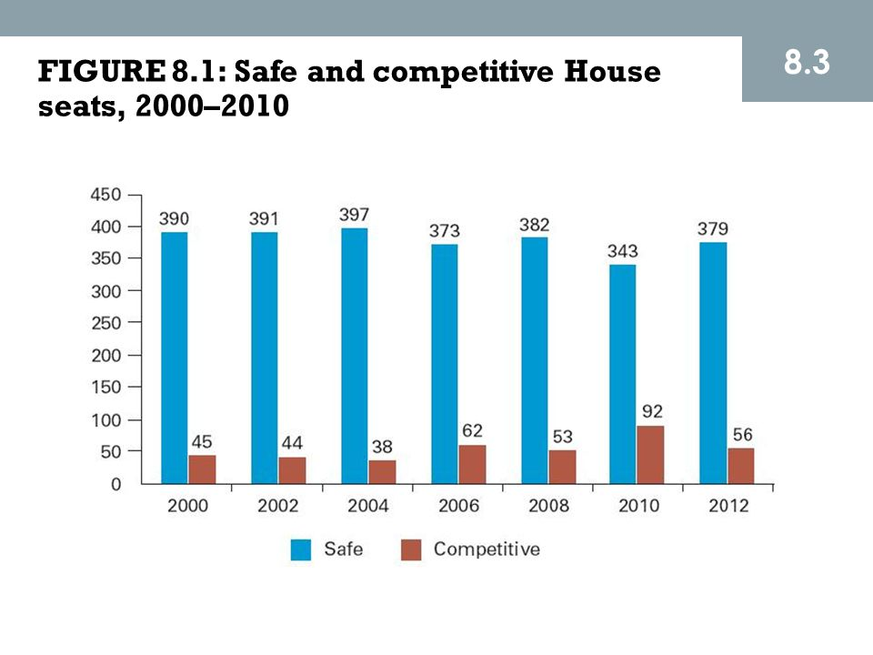 8.3 FIGURE 8.1: Safe and competitive House seats, 2000–2010