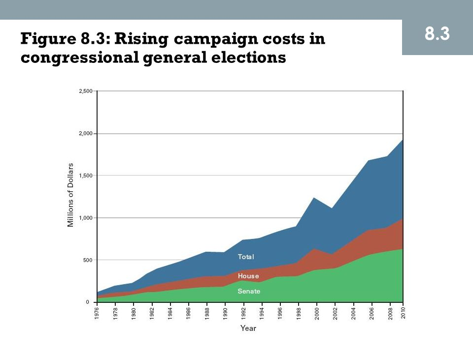 8.3 Figure 8.3: Rising campaign costs in congressional general elections