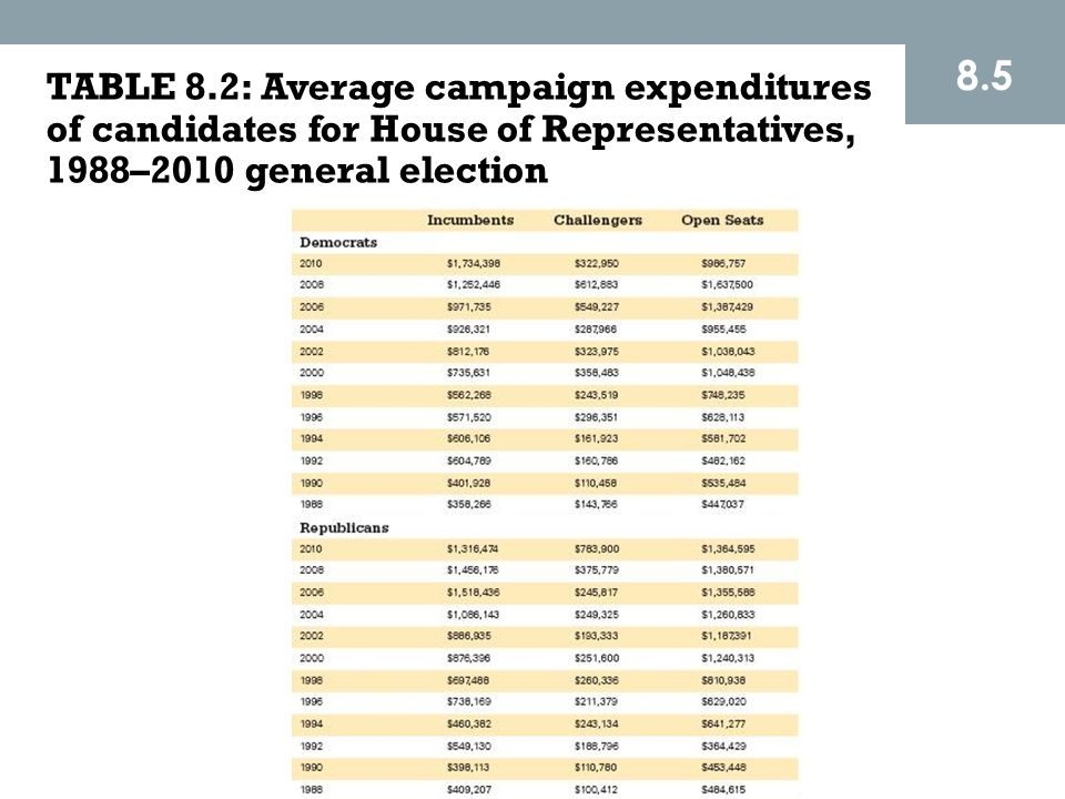 8.5 TABLE 8.2: Average campaign expenditures of candidates for House of Representatives, 1988–2010 general election.