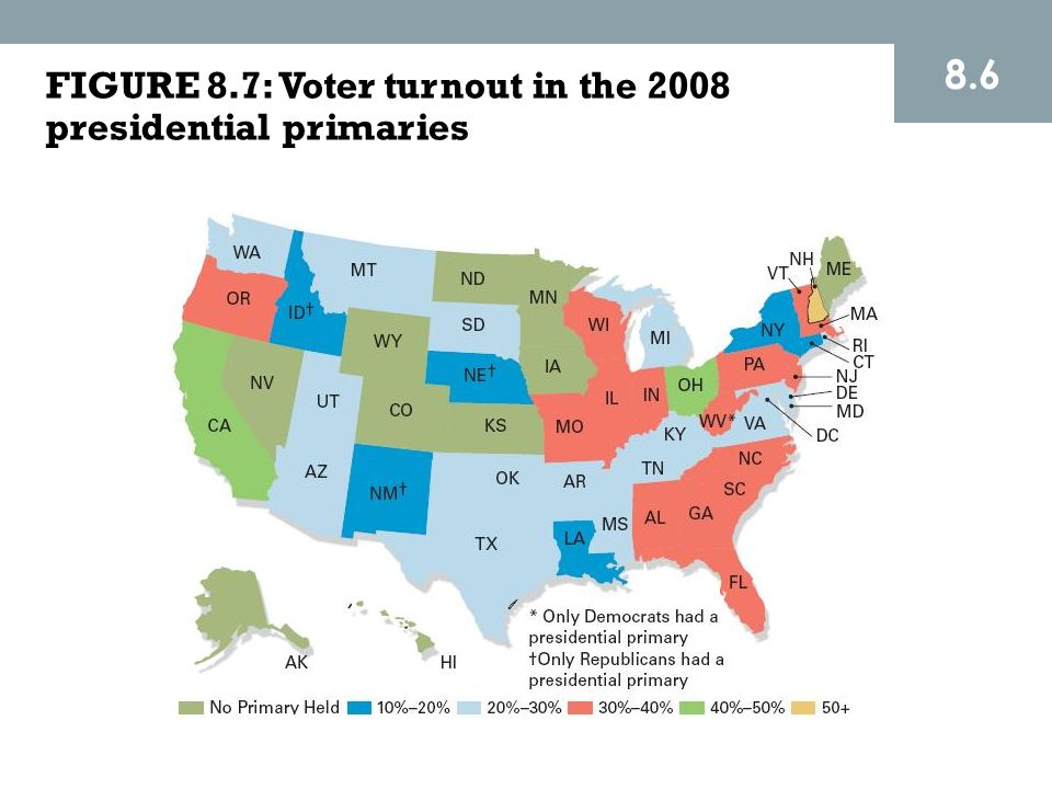 8.6 FIGURE 8.7: Voter turnout in the 2008 presidential primaries