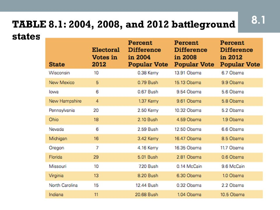 8.1 TABLE 8.1: 2004, 2008, and 2012 battleground states