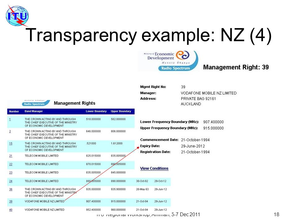 Transparency example: NZ (4)
