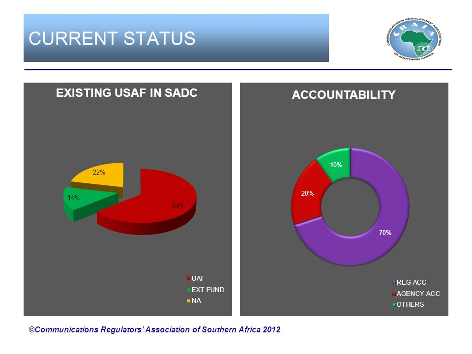 CURRENT STATUS ©Communications Regulators' Association of Southern Africa 2012