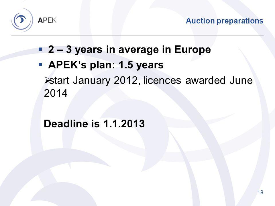 2 – 3 years in average in Europe APEK's plan: 1.5 years